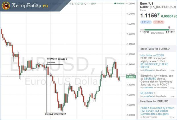 Биржевой график момент входа в рынок