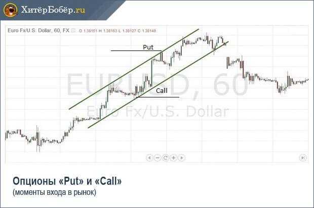 Опционы Put и Call - пример сделки