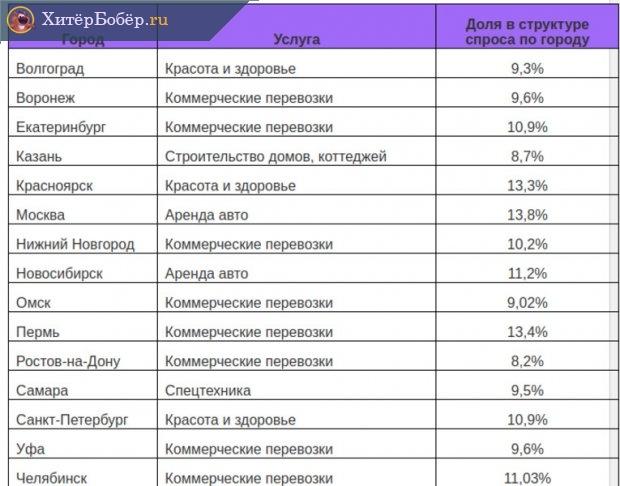 Наиболее востребованные услуги в разных городах РФ