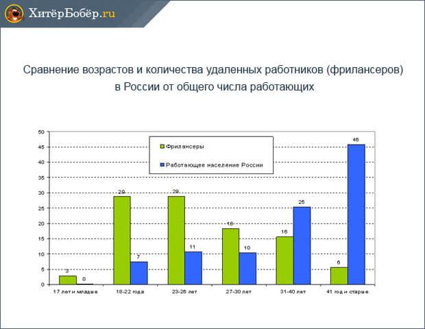 Сравнительная таблица фрилансеров и работников