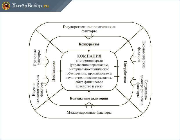 Факторы влияющие на реорганизацию компании