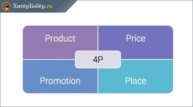Концепция 4P в маркетинге