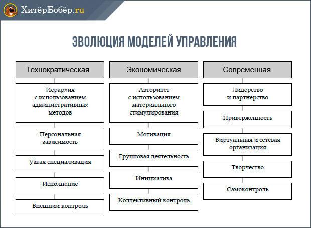 Эволюция моделей управления
