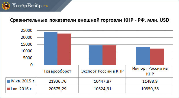 Товарооборот между Китаем и Россией 2015-2016