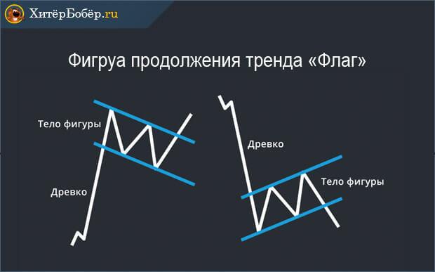 Пример фигуры продолжения тренда Флаг