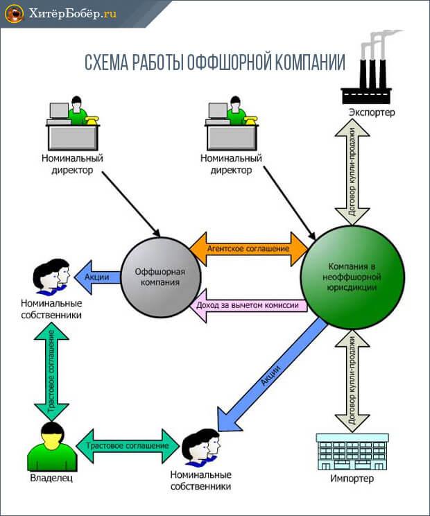 Схема работы оффшорной компании