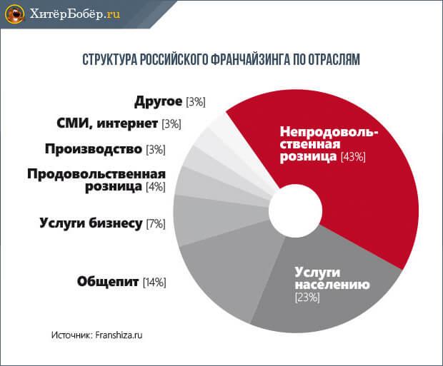 Структура российского франчайзинга по отраслям