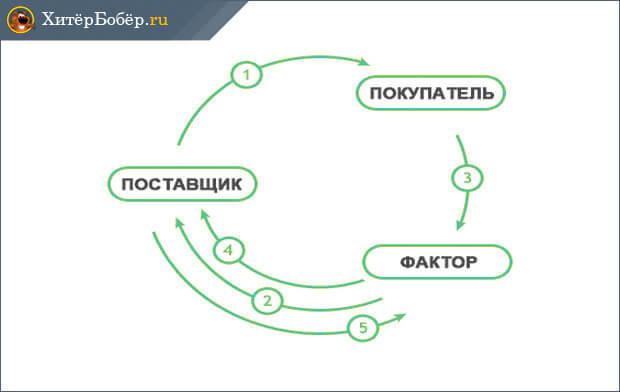 Компания фактор поставщик-и-покупатель - схема