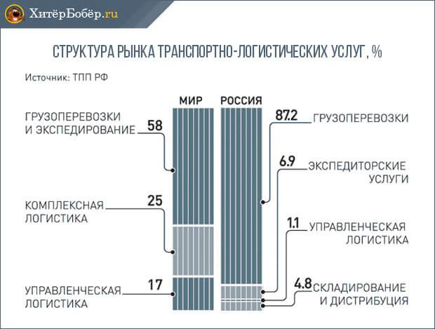 Структура рынка транспортно-логистических услуг России