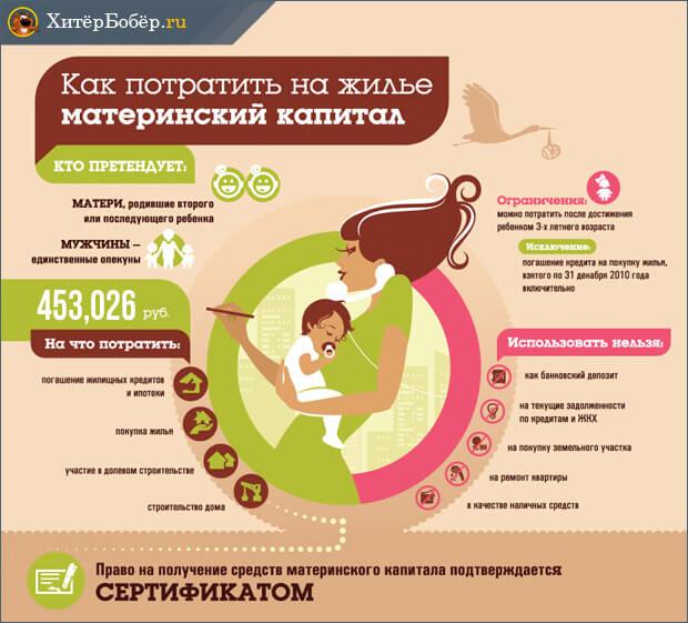 Приобретение жилья за счет материнского капитала схема