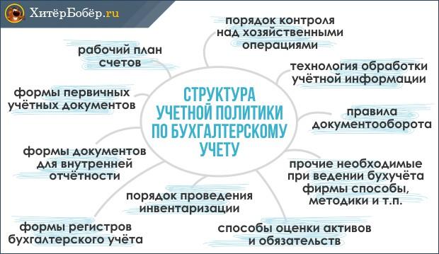 Структура учетной политики
