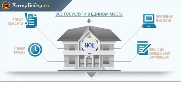 Как подать документы для оформления недвижимости