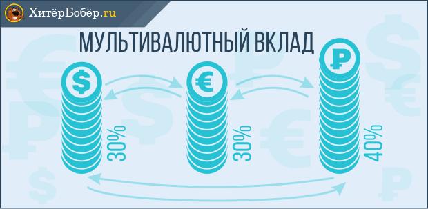 Классическая схема мультивалютного вклада