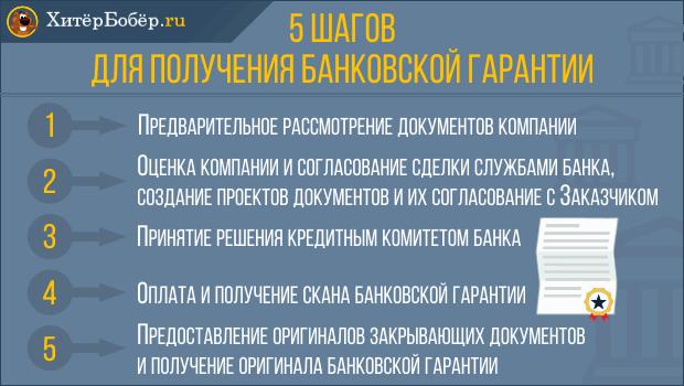 5 шагов для получения банковской гарантии