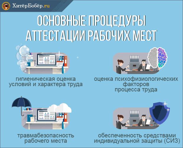 Основные процедуры аттестации рабочих мест