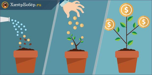 Стратегии управления инвестициями