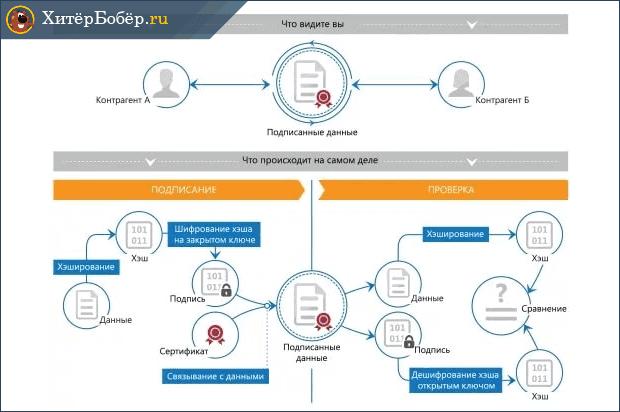Схема подписания электронного документа