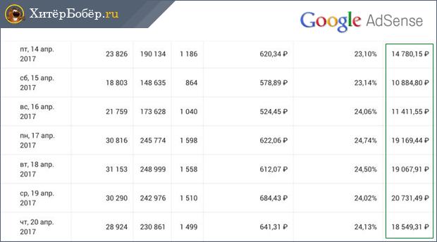 Скриншот дохода от рекламы Гугл Адсенс