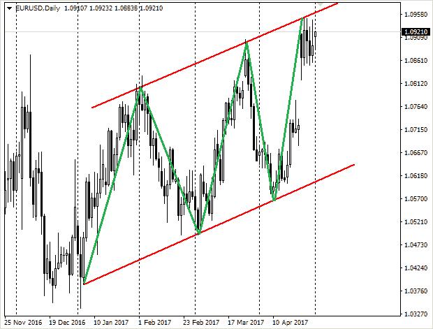 Восходящий тренд на паре EUR-USD