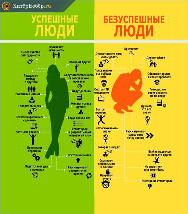 Схема сравнения успешных и безуспешных людей
