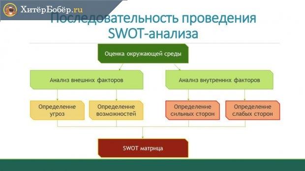 Последовательность проведения SWOT-анализа