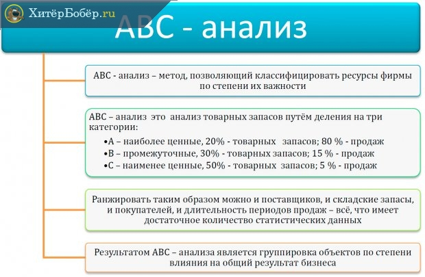 Сущность АВС-анализа