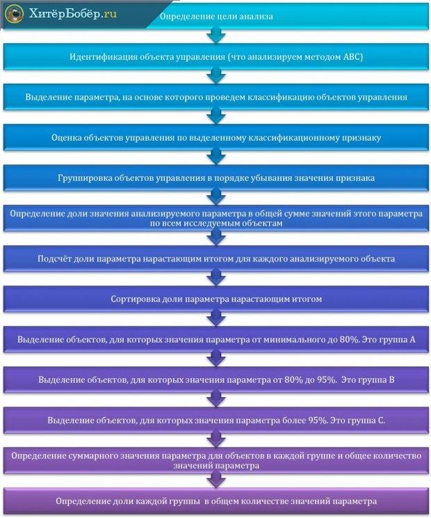Схема ABC-анализа