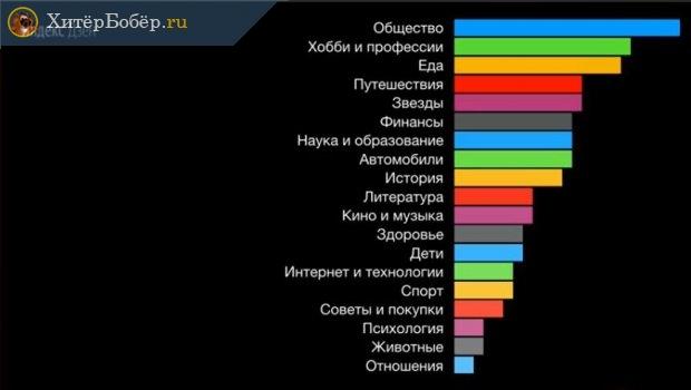 Рейтинг популярных на Яндекс Дзен тематик, в которых может заработать обычный человек