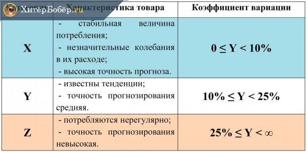 Характеристика групп по XYZ-анализу