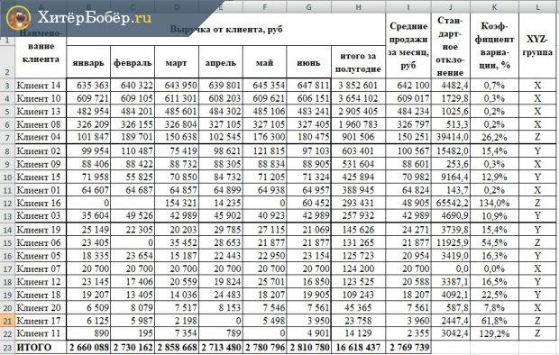 Таблица XYZ-анализа, распределение по группам