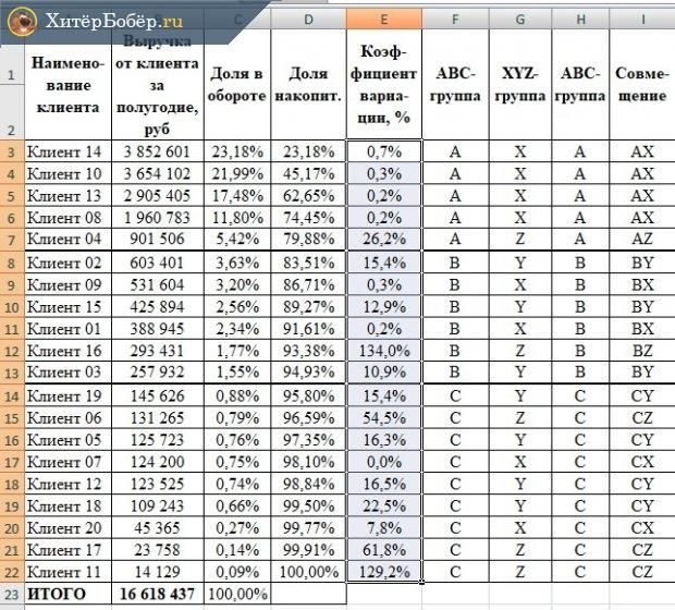 Совмещённая таблица АВС-XYZ-анализа