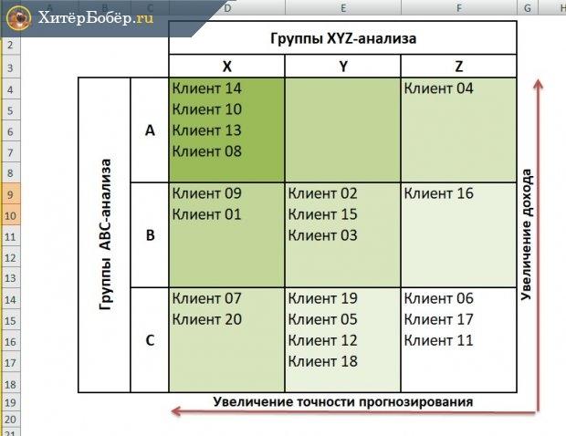Совмещённая матрица АВС-XYZ-анализа