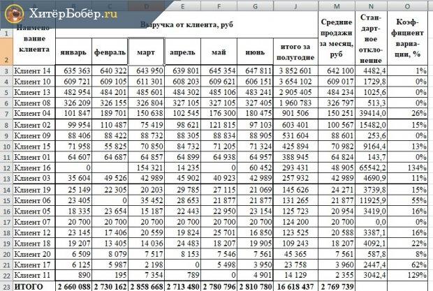 Таблица XYZ-анализа с коэффициентом вариации