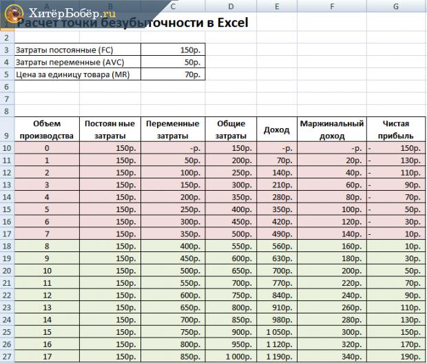 Расчёт ТБУ в Экселе, результаты