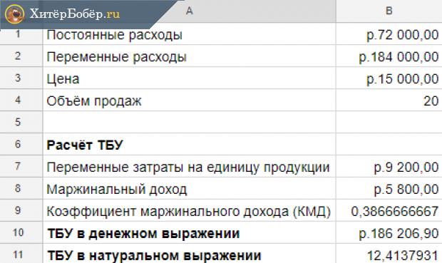 Результаты расчёта ТБУ для мастер-класса
