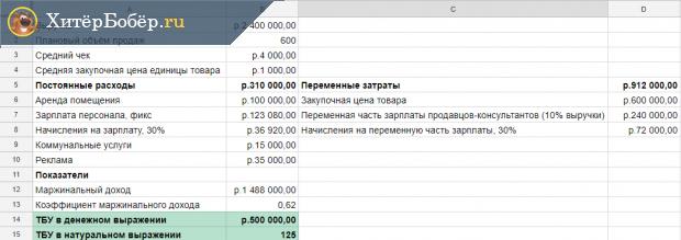 Скрин таблицы с расчётами ТБУ для магазина