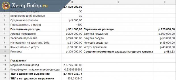 Скрин таблицы с расчётами ТБУ для общепита