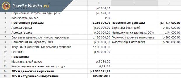 Скрин таблицы расчётов ТБУ для логистической компании (грузоперевозки)