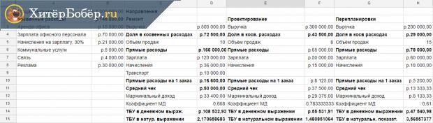 Таблица с отдельным расчётом ТБУ для каждой услуги
