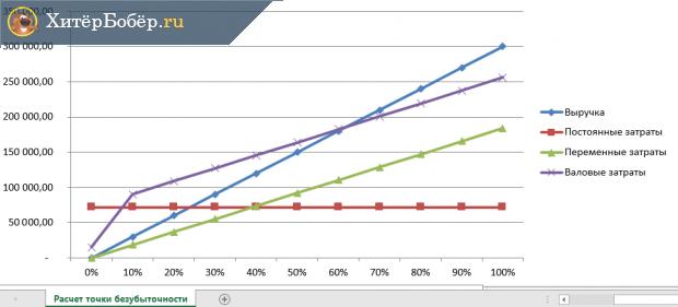 График точки безубыточности с изображением всех существенных показателей