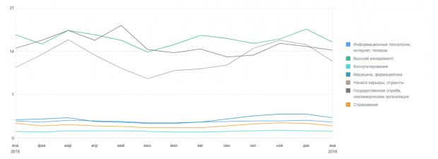 Скриншот с динамикой hh.индекса