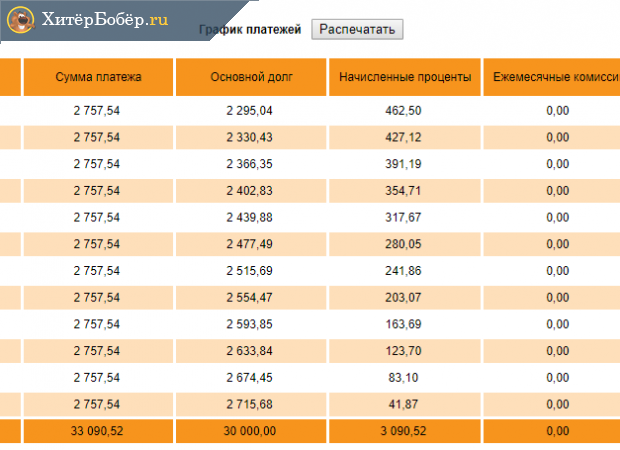 Скриншот графика платежей по кредиту до досрочного погашения