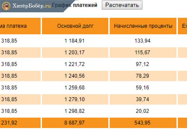 Скриншот кредитного калькулятора с графиком платежей после досрочного погашения на 10 000 рублей