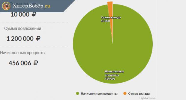 График с результатами размещения 10 тысяч рублей на депозите
