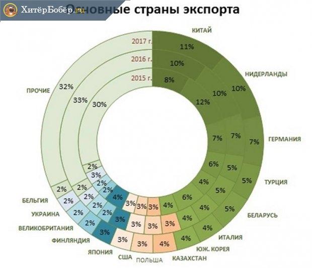 Объёмы экспорта из России в Китай и другие страны