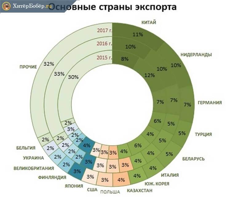 4e317aabc0480 Китай составляет существенный сегмент российского экспорта (данных за 2018  пока нет)