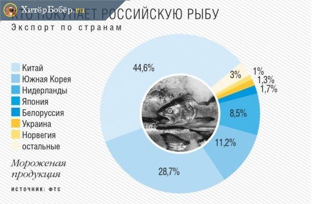 Объёмы экспорта из России в Китай