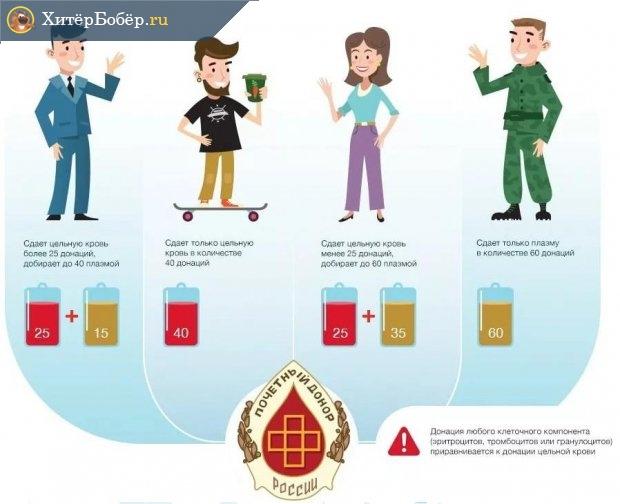 Условия награждения знаком Почётный донор России в виде схемы