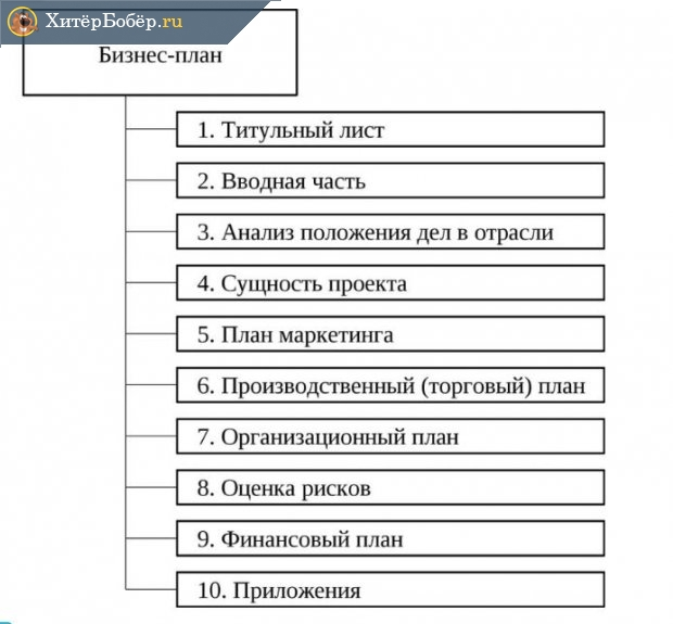 Примерная структура бизнес-плана