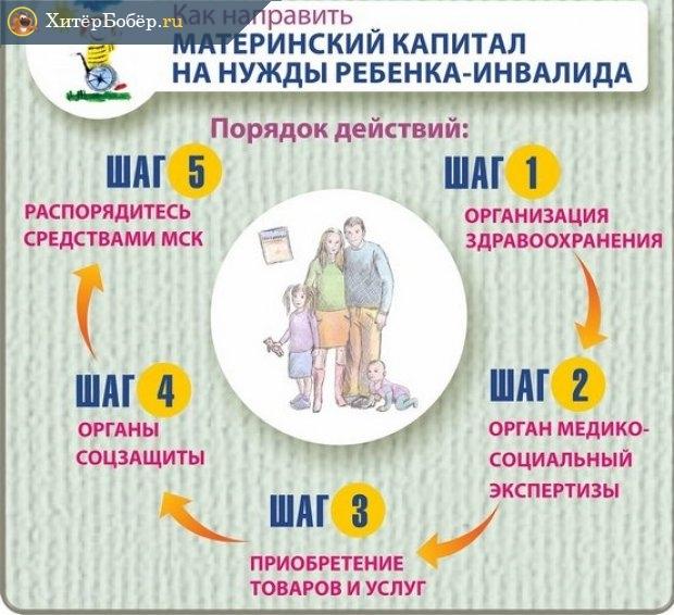 Инфографика о том, что делать родителям ребенка-инвалида, чтобы купить средства реабилитации за материнский капитал